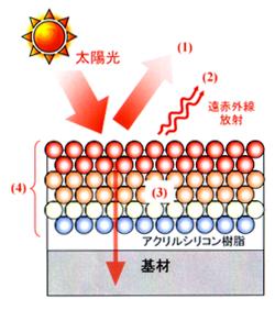 ガイナ(GAINA)の遮熱効果・断熱効果・高耐久性について