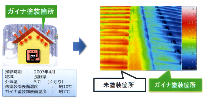 ガイナ(GAINA)の断熱効果図