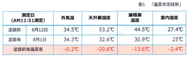 ガイナ(GAINA)の「夏期の施工事例」温度測定結果